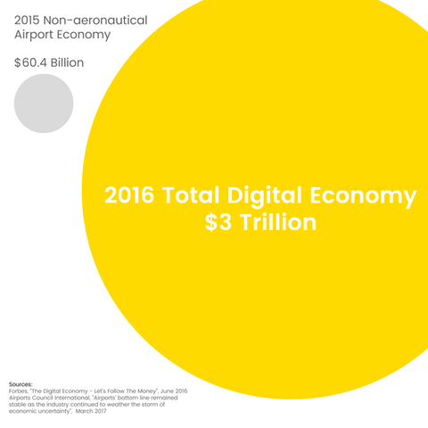 Comparison of the airport economy with the digital economy