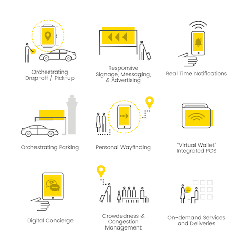 Product possibilities that leverage new digital technologies in airports