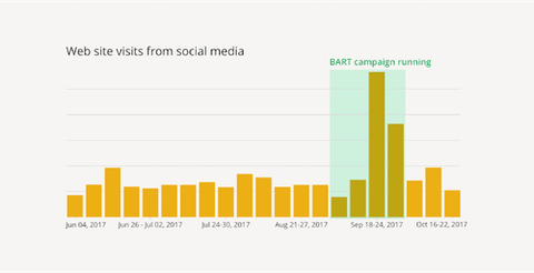Chart showing increase in website visits from social media over the course of the campaign