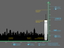 When design for One World Trade Center (1WTC) began in 2003, neither Facebook nor Uber existed